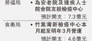 |防疫抗疫基金|留1.5億租酒店檢疫 4.6億供竹篙灣營運7月 6750萬資助街市非接觸付款